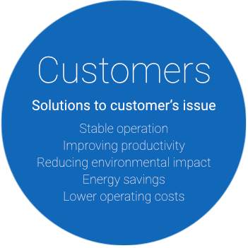 Solutions to customer's issue: Stable operation, Improving productivity, Reducing environmental impact, Energy savings, Lower operating costs.